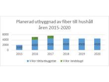 Planerad utbyggnad av fiber till hushåll 2015-2020