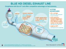 PSA Peugeot Citroën vil offentliggøre realistiske brændstoftal