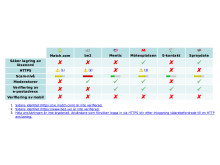 Säkerhetstabell över testade dejtningsajter