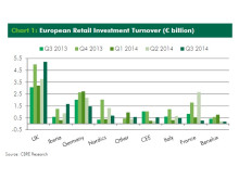 CBRE European Retail Investment Turnover (€ billion)