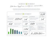 HemnetHemmet - Data