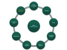 Hållbar stadsplanering och dess aktörer utifrån en företagsorienterad strategi