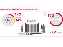 Fremstillingsindustrien spiller en hovedrolle i væksten