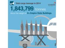 #Changi2014 - Cargo