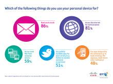 BT / Cisco - Beyond Your Device Research Infographic