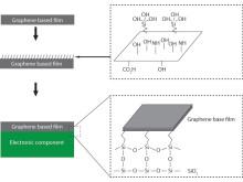 Kylmekanism för elektronik med grafenbaserad film