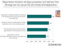 Svenskarnas syn på klimatet
