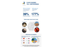 Matälskare från hela världen turistar i Västsverige - Storsatsning för att locka ännu fler