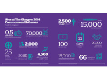 Atos set to play key Games role as countdown continues to Glasgow 2014