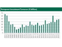 European CRE Investment