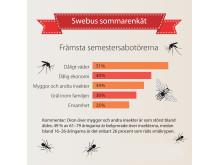 Swebus sommarenkät: Dåligt väder, pengabrist och insekter största hoten mot svenskarnas semester