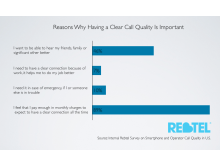 Rebtel Call Quality Survey Graphics 4