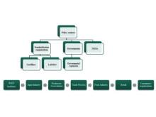 Hållbara livsmedelsleveranskedjan och dess samordnade nätverk