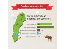 Swebus sommarenkät: 84 procent semestrar i Sverige