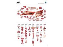 Styckningsschema nöt uppdaterad oktober 2014