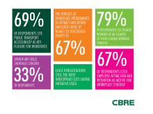 Workplace Wellbeing Top Priority For Companies