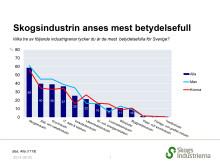 Skogsindustrin anses mest betydelsefull
