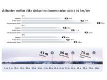 Bromssträckor mellan olika däcktyper från 50 km/t på is