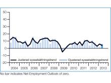 Diagram 1: Sysselsättningstrenden för Sverige som helhet 2004-2013