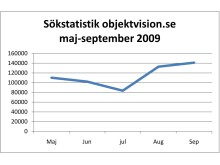 Sökstatistik maj-september 2009