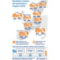 47 procent av svenskarna känner ansvar för sitt jobb - fast de har semester