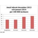 Antal inbrott december 2013 och januari 2014 per 100000 invånare