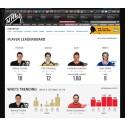 NHL ja ohjelmistoyhtiö SAP yhteistyöhön - jääkiekkofaneille luvassa lisää dataa peleistä ja pelaajista