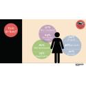 Ny undersökningar om kvinnors bilvanor