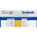 Google Plus vs. Facebook (Infographic!)