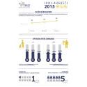 Besöksnäringsindex mars-augusti 2015
