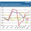 Lantbruksbarometern 2014: Stora variationer i lönsamhet