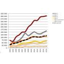 Stigande priser på åkermark, i hela Sverige