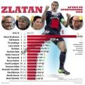 Zlatan fortfarande i topp bland sportstjärnorna