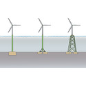New research collaboration to reduce offshore wind costs