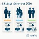 Nya regler från årsskiftet: Så långt räcker rutavdraget 2016