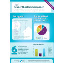 Infografik: Läget på Studentbostadsmarknaden januari 2012
