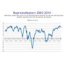 Demoskops boprisindikator för november: Nedgång för andra månaden i rad