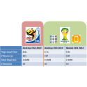 Jämförande analys mellan FIFA:s webbplatsprestanda 2010 och 2014