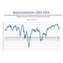 Demoskops boprisindikator för februari: Boprisförväntningarna upp igen efter 4 månaders nedgång
