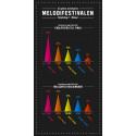 Melodifestivalen, deltävling 2: Spelarnas val: De går vidare