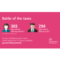 Men come out on top in battle of the taxes