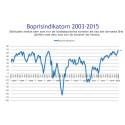 Demoskops boprisindikator för mars - Nya rekordförväntningar på redan het bostadsmarknad
