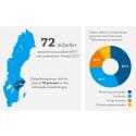 Kraftig ökning av industriell IT och automation i Sverige