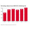 Kraftig ökning av Rot-avdrag i Gävleborg – noll kronor till hyresrätten