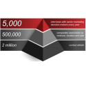 Pearlfinders has added D&B financial data and contact details for half a million UK businesses