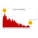 Antalet dödsolyckor orsakade av el rekordlågt 2012