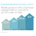 Nucleus reports latest mobile browsing and booking trends in the travel industry