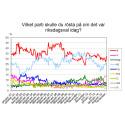 Demoskops väljarbarometer för januari: Stor ökning för Socialdemokraterna