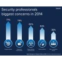 Svenska myndigheter måste inta en mer proaktiv inställning till IT-säkerhet