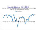 Demoskops boprisindikator för maj: Slopat amorteringskrav påverkade inte boprisförväntningarna